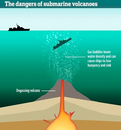 Why submerged Volcanoes are dangerous